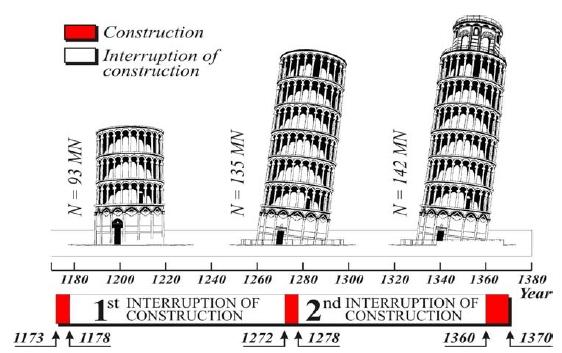 Toranj u Pisi