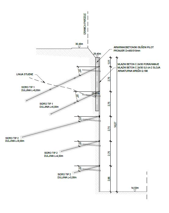 geotehnički presjek