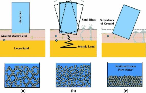 Soil Liquefaction Description And Protection Measures I Geotech