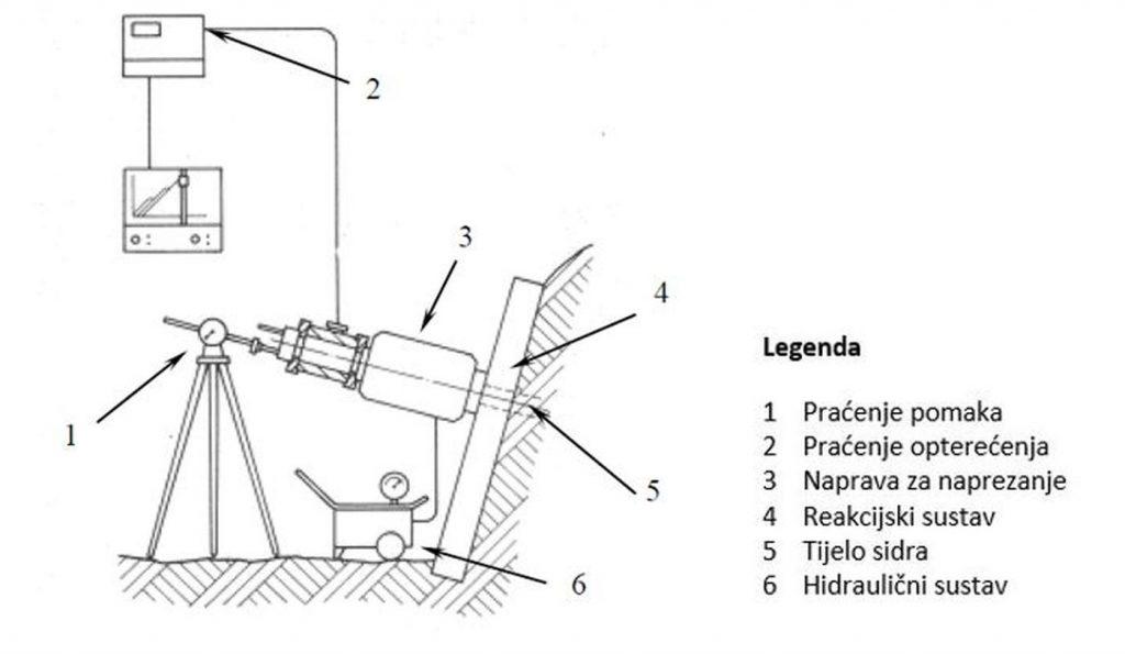 ispitivanje geotehničkih sidara