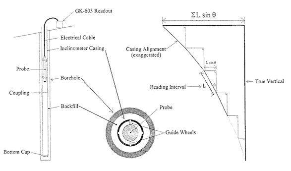 mjerenje inklinometrom postupak mjerenja
