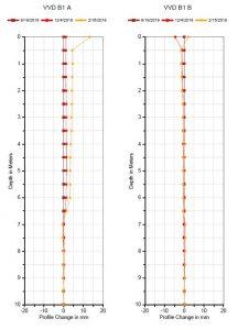 mjerenje inklinometrom rezultati ispitivanja
