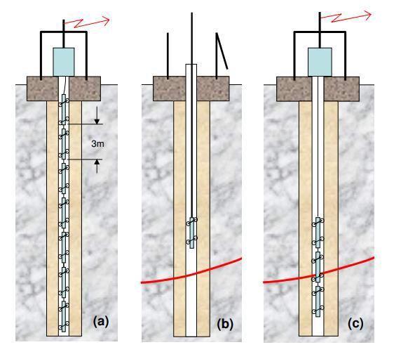 mjerenje inklinometrom vrste inklinometra