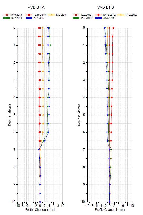 prikaz horizontalnih pomaka u inklinometrima