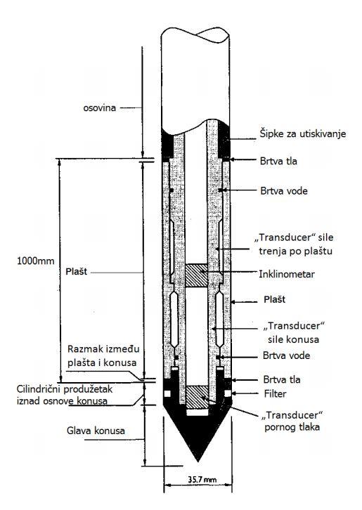 CPTU penetracijski šiljak