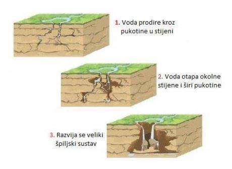 Formacija speleoloških objekata