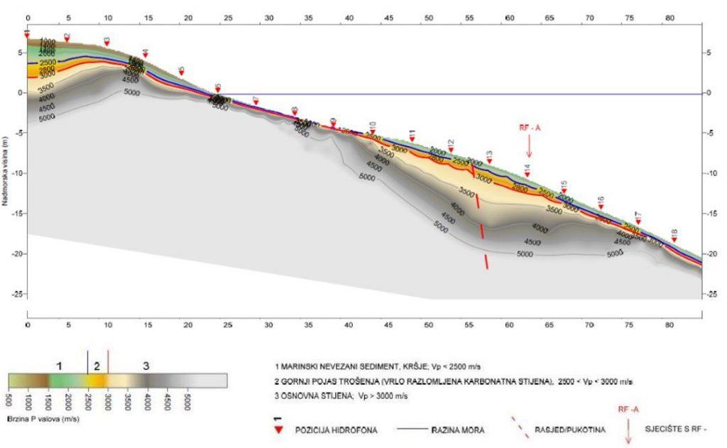 geotehnički istražni radovi - geofizički profil lokacije