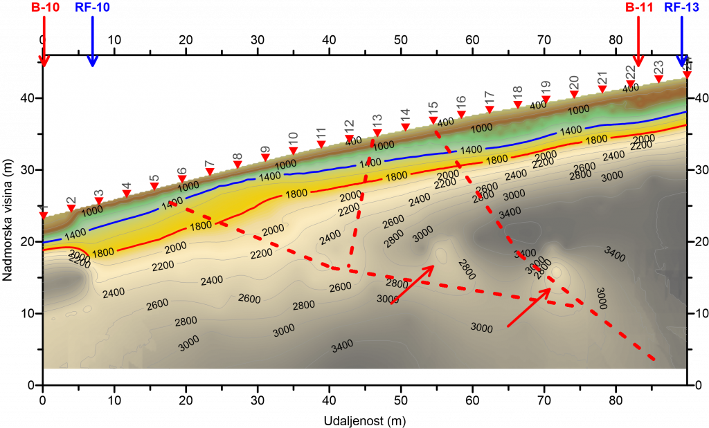 geophysical survey - the profile of seismic refraction