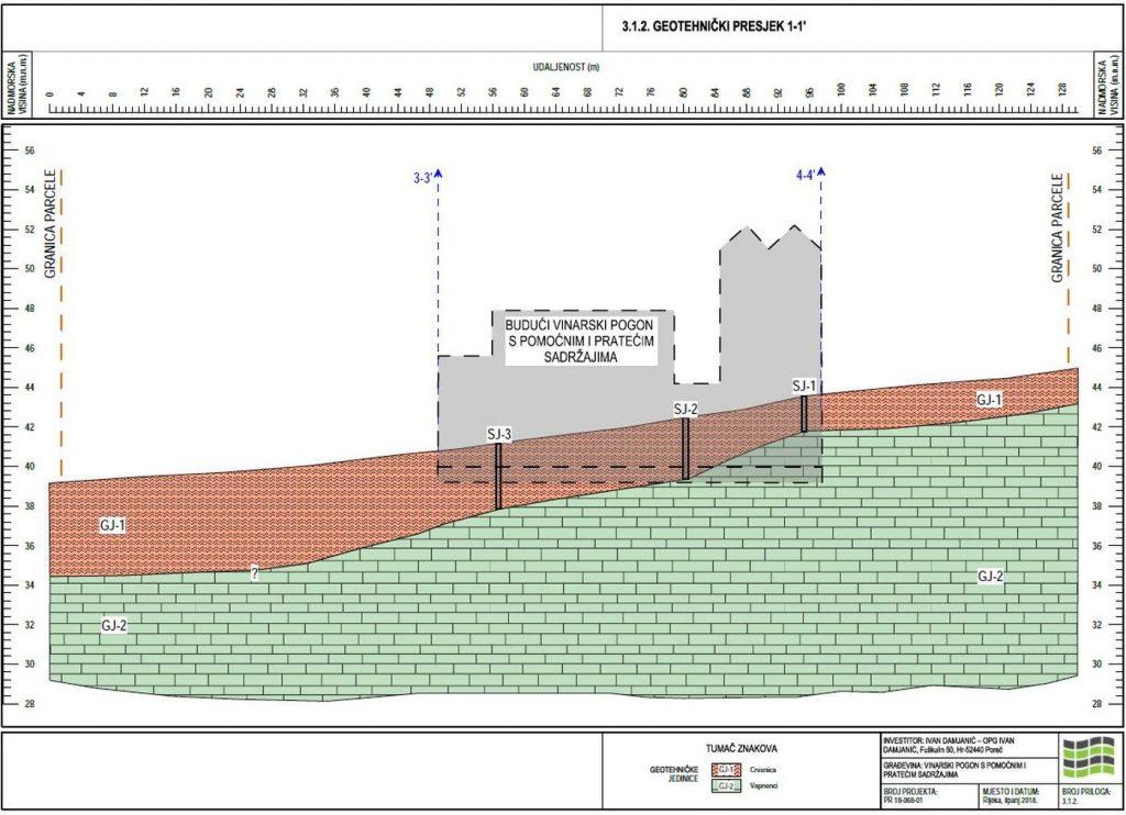 geotehnički istražni radovi - presjek