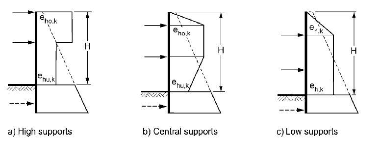 dijagrami potiska za zidove sa dvije razupore