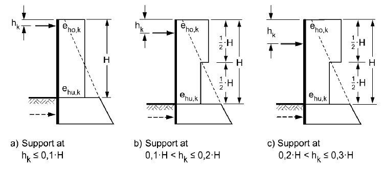 pressure diagrams for single-propped sheet pile wall