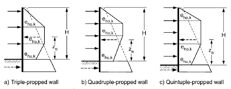 dijagrapressure diagrams  for triple and multiple propped sheet pile wall