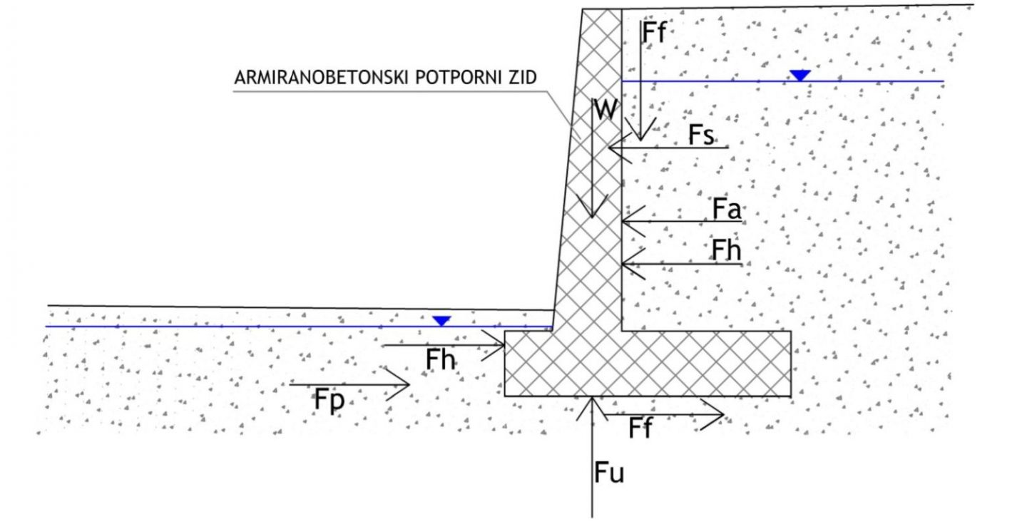effects on reinforced concrete retaining wall geometry