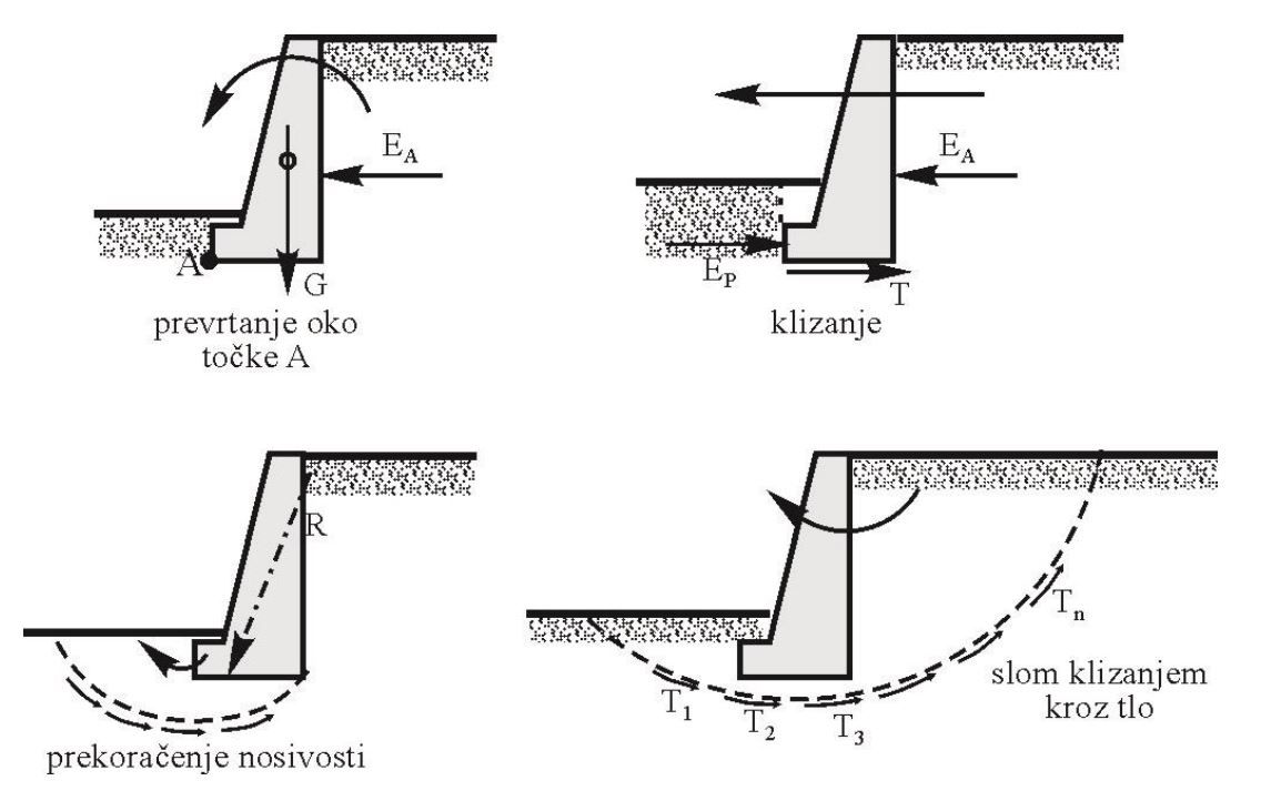 ultimate limit state of reinforced concrete retaining wall