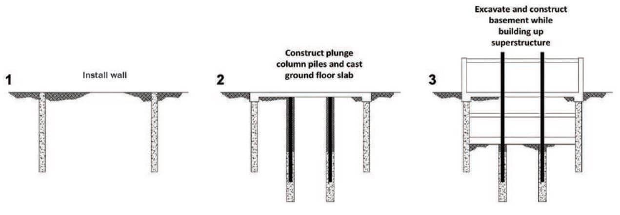 top-down redoslijed izgradnje