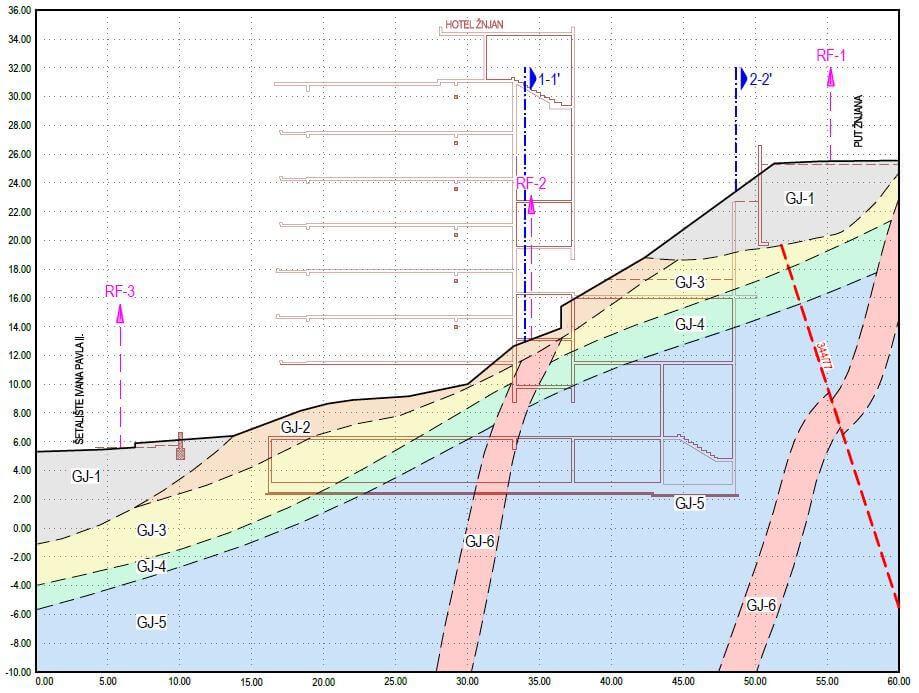 geotehnički profil lokacije