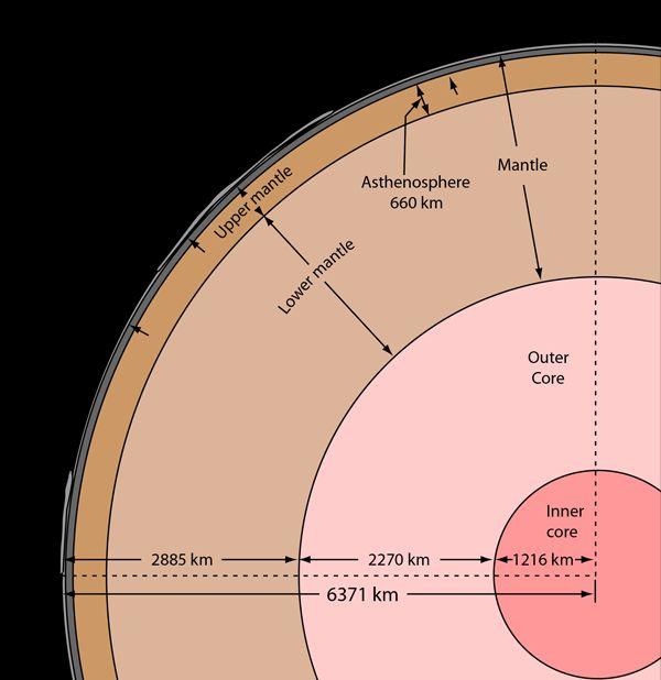 unutarnja struktura zemlje