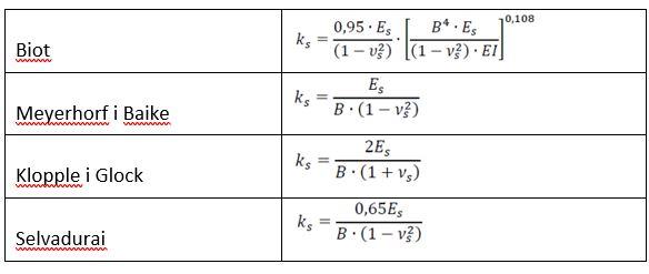 Koeficijet reakcije tla