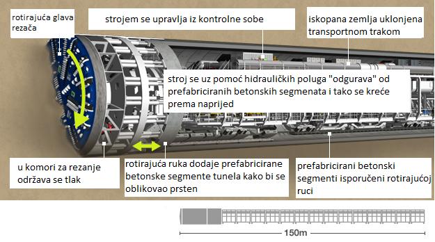 stroj za bušenje tunela