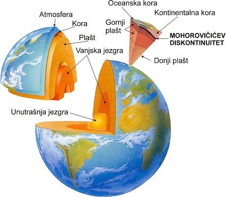 presjek zemljine unutrašnjosti