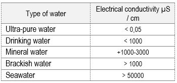 type of water
