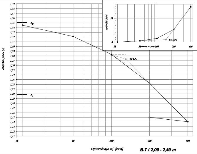edometarska krivulja